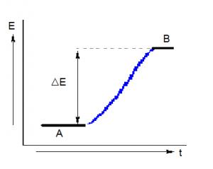 grafico A
